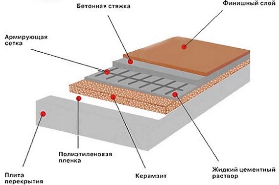 Стяжка пола с керамзитом инструкция